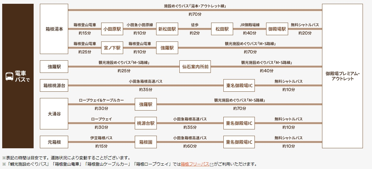 箱根エリアからのアクセス