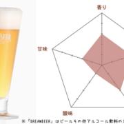 秋田のご当地クラフトビール「湖畔の杜ビール 味わい天空Ⓡ 」を紹介!麦芽を100%使用し、爽快な味わいに